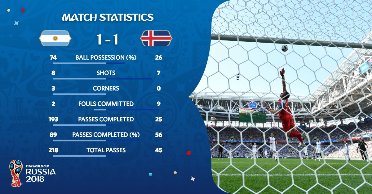 Argentina vs Islandia (@fifaworldcup)